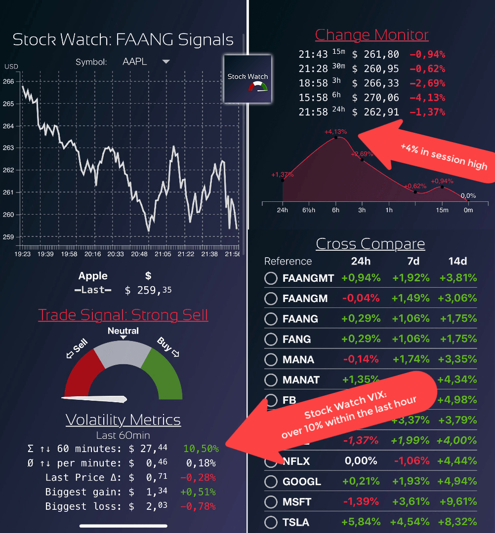 Stock Watch FAANG Signals During Covid-19