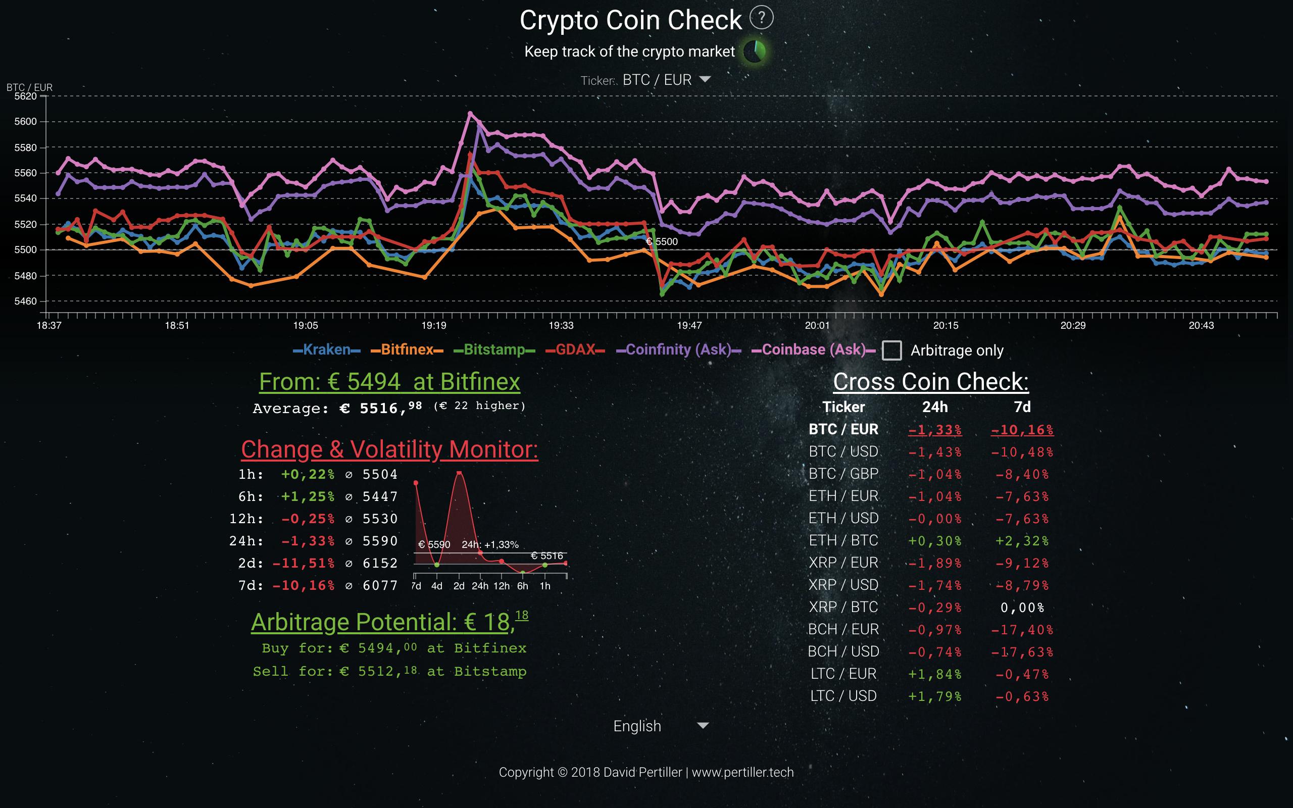 Bitcoin & Crypto World News în App Store
