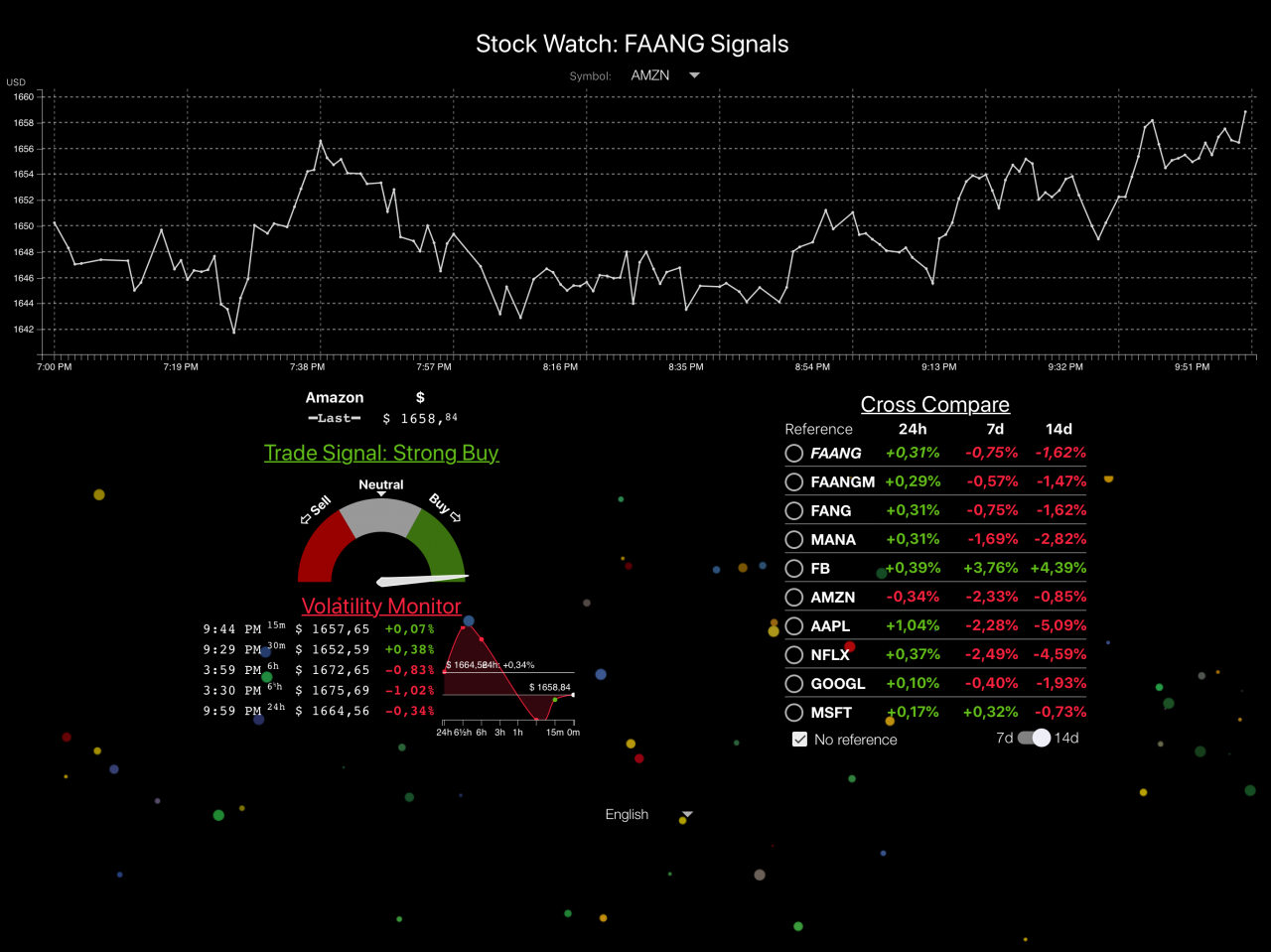 Stock Watch: FAANG Signals